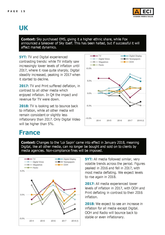 ECI - Global Media Inflation forecast Report 2018 - 15