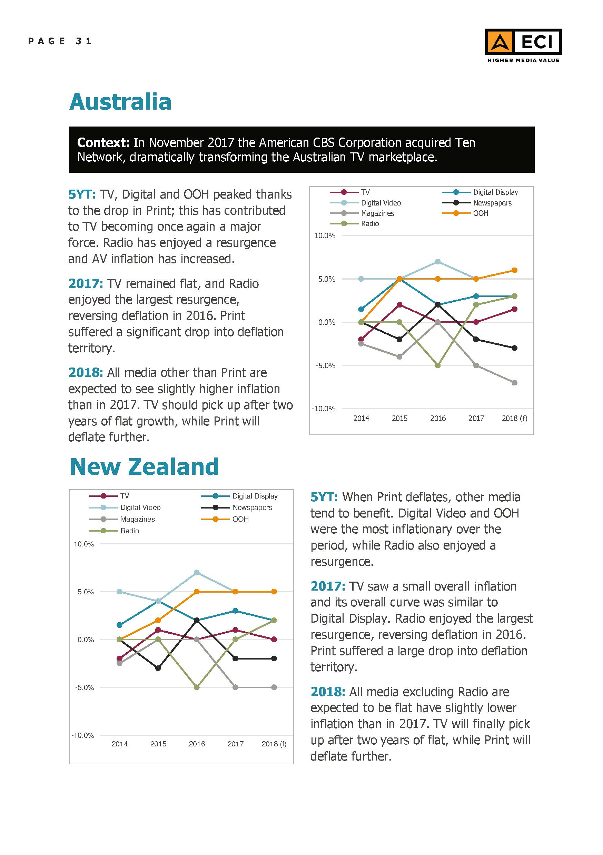 eci-global-media-inflation-forecast-report-2018-31