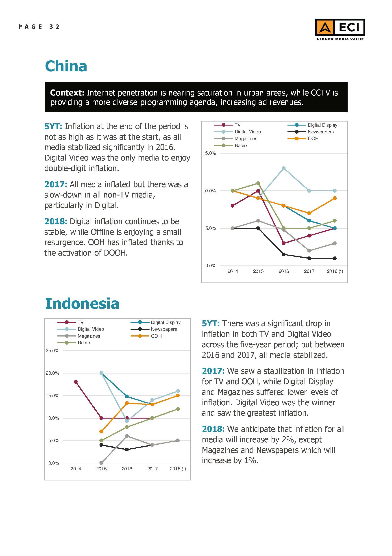 eci-global-media-inflation-forecast-report-2018-32