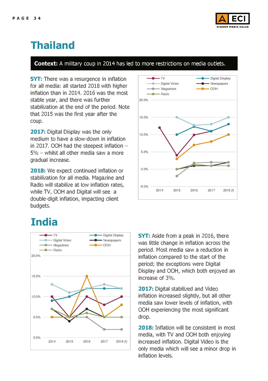 eci-global-media-inflation-forecast-report-2018-34
