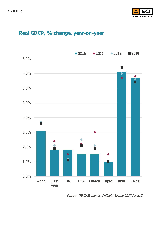 ECI - Global Media Inflation forecast Report 2018 - 6