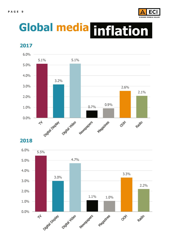 ECI - Global Media Inflation forecast Report 2018 - 9